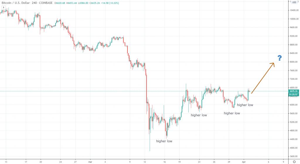 Bitcoin price April 2 2020