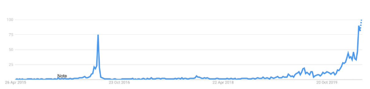 Bitcoin halving searches on Google