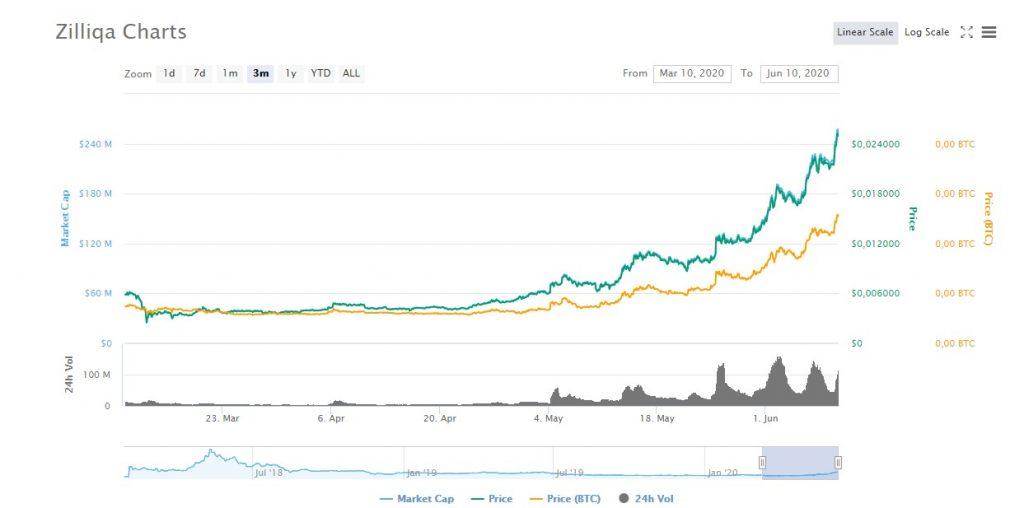 Zillqa price chart